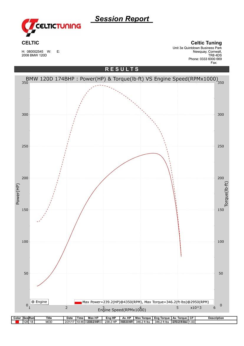 Dyno Numbers - The Truth